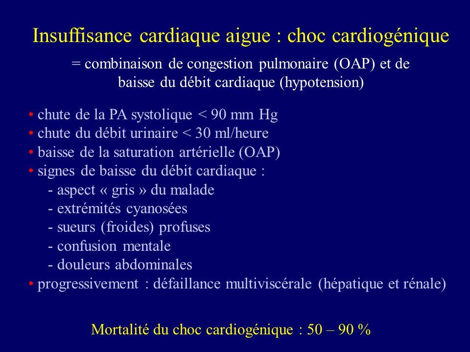 Insuffisance cardiaque aigue : choc cardiogénique = combinaison de congestion pulmonaire (OAP) et de baisse du débit cardiaque (hypotension) chute de