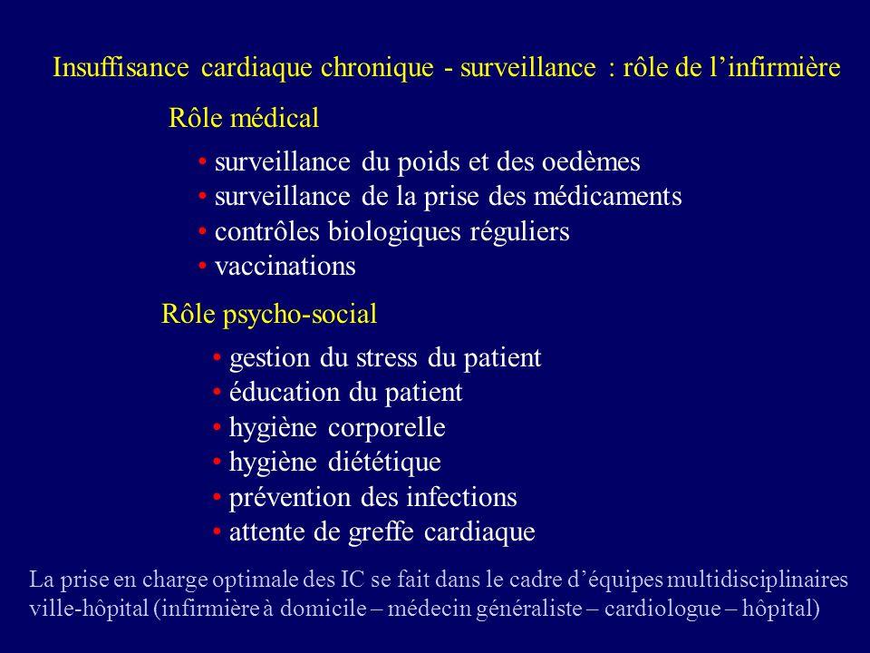 Insuffisance cardiaque chronique - surveillance : rôle de linfirmière Rôle médical surveillance du poids et des oedèmes surveillance de la prise des m