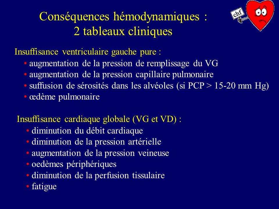 Insuffisance cardiaque : mise en jeu des régulations extrinsèques Régulations neuro-hormonales et rénales tachycardie augmentation de la force contractile du VG réajustement de la pression artérielle vasoconstriction des tissus arythmies Système orthosympathique : Système rénine – angiotensine – aldostérone (régul de la PA) : réajustement de la pression artérielle vasoconstriction des tissus +++ rétention deau et de sel soif (par lintermédiaire du système de lADH)