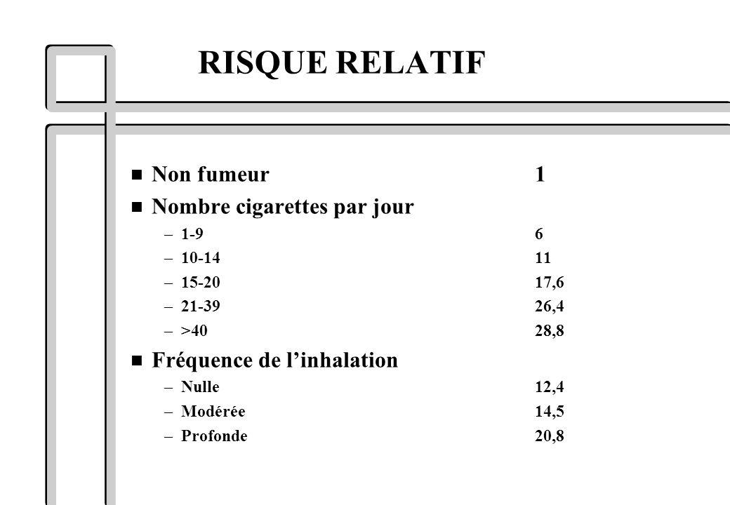 RISQUE RELATIF n Non fumeur1 n Nombre cigarettes par jour –1-9 6 –10-1411 –15-2017,6 –21-3926,4 –>4028,8 n Fréquence de linhalation –Nulle12,4 –Modéré