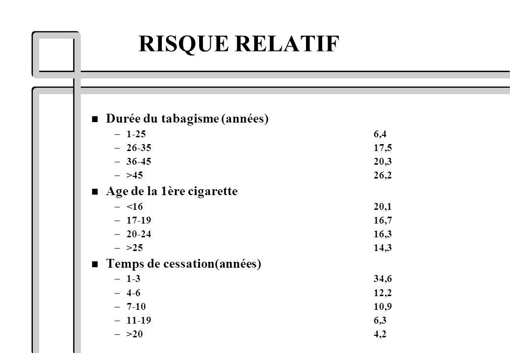 n Durée du tabagisme (années) –1-256,4 –26-3517,5 –36-4520,3 –>4526,2 n Age de la 1ère cigarette –<1620,1 –17-1916,7 –20-2416,3 –>2514,3 n Temps de ce