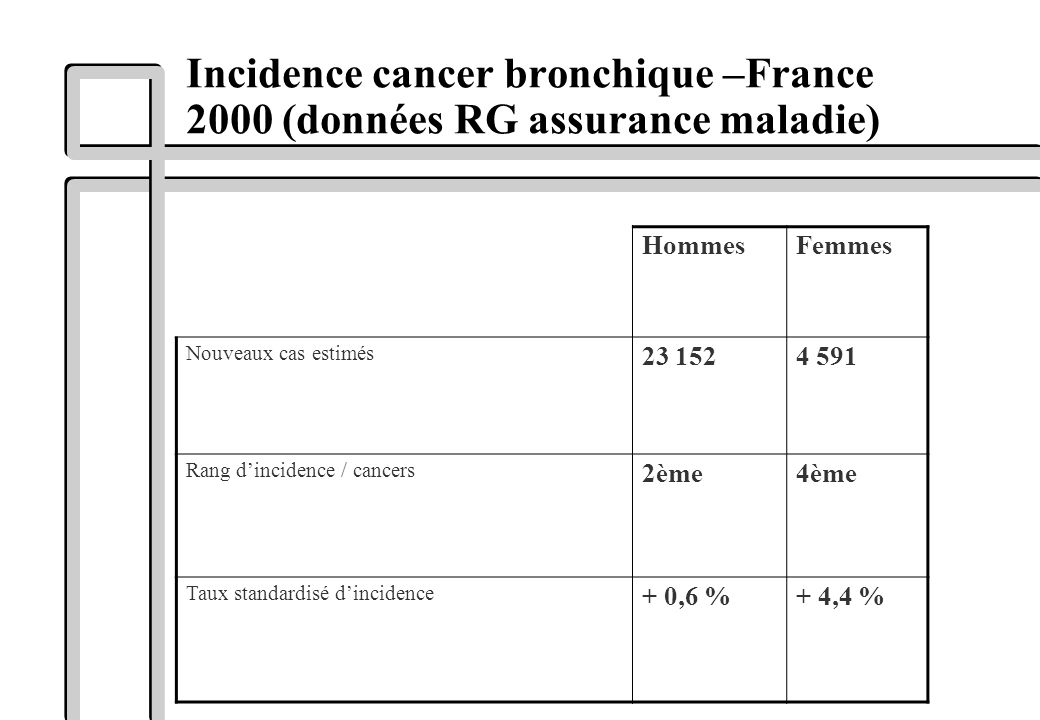 Incidence cancer bronchique –France 2000 (données RG assurance maladie) HommesFemmes Nouveaux cas estimés 23 1524 591 Rang dincidence / cancers 2ème4è
