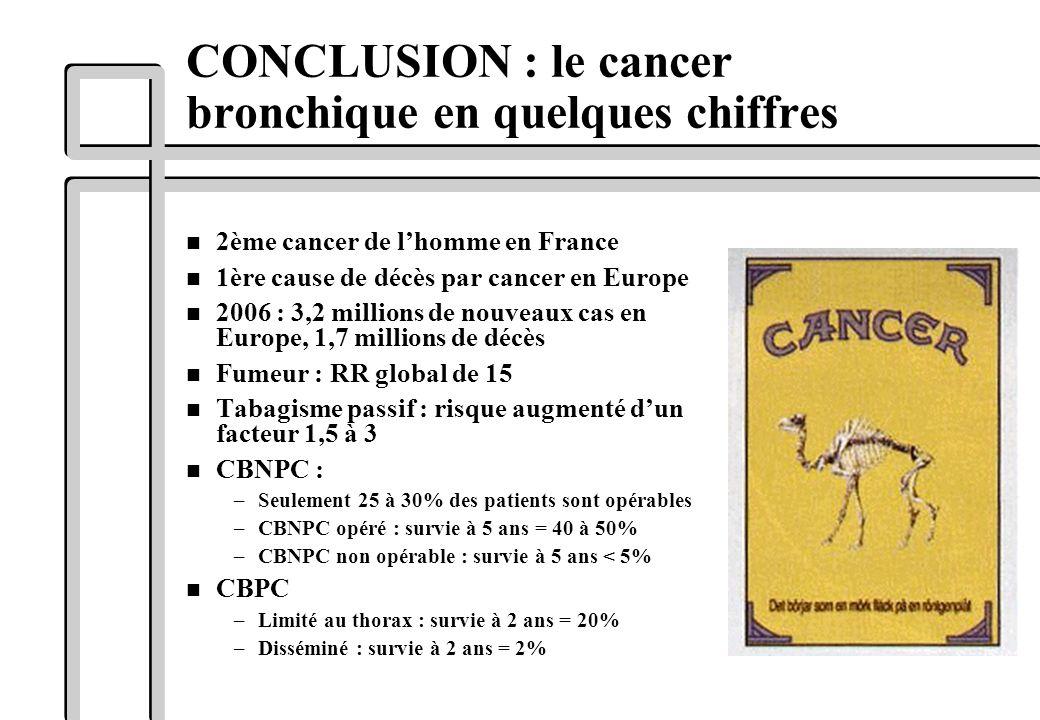 CONCLUSION : le cancer bronchique en quelques chiffres n 2ème cancer de lhomme en France n 1ère cause de décès par cancer en Europe n 2006 : 3,2 milli