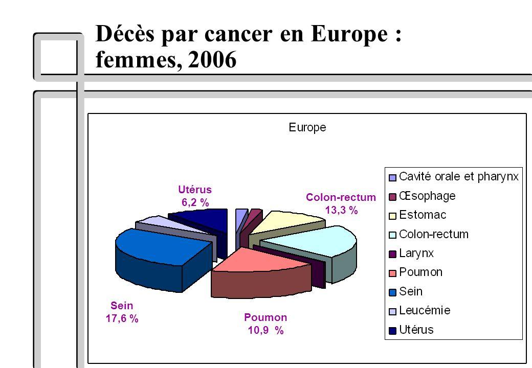 Décès par cancer en Europe : femmes, 2006 Sein 17,6 % Poumon 10,9 % Utérus 6,2 % Colon-rectum 13,3 %
