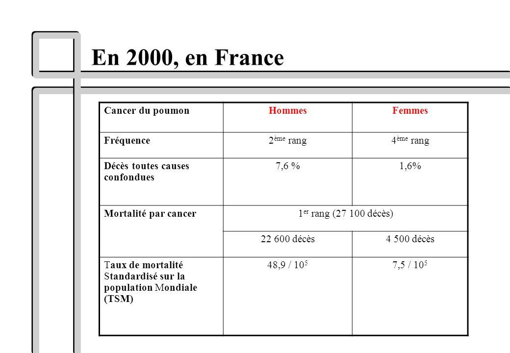 En 2000, en France Cancer du poumonHommesFemmes Fréquence2 ème rang4 ème rang Décès toutes causes confondues 7,6 %1,6% Mortalité par cancer1 er rang (