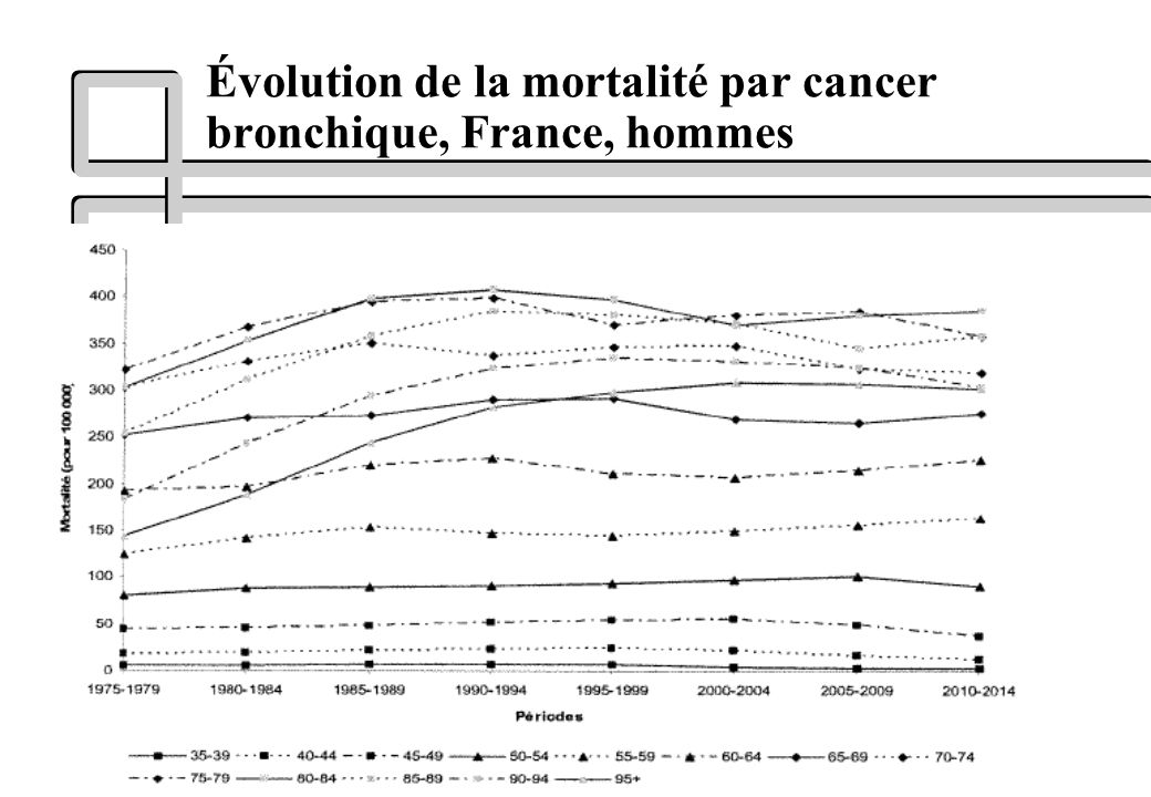 Évolution de la mortalité par cancer bronchique, France, hommes