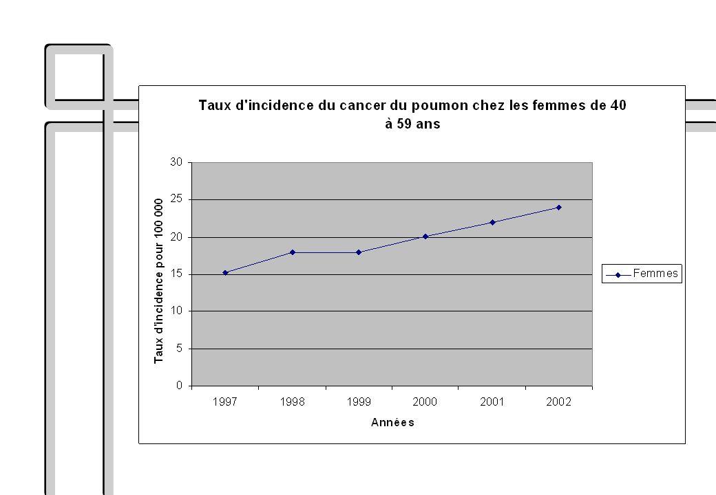 CONCLUSION : le cancer bronchique en quelques chiffres n 2ème cancer de lhomme en France n 1ère cause de décès par cancer en Europe n 2006 : 3,2 millions de nouveaux cas en Europe, 1,7 millions de décès n Fumeur : RR global de 15 n Tabagisme passif : risque augmenté dun facteur 1,5 à 3 n CBNPC : –Seulement 25 à 30% des patients sont opérables –CBNPC opéré : survie à 5 ans = 40 à 50% –CBNPC non opérable : survie à 5 ans < 5% n CBPC –Limité au thorax : survie à 2 ans = 20% –Disséminé : survie à 2 ans = 2%