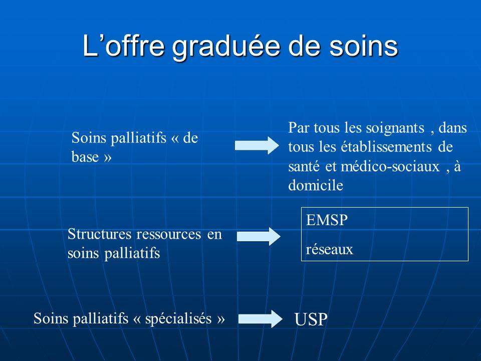 Établissements médicaux MCO, SSR Établissements médico- sociaux ( EHPAD, MAS,… ) Domicile, équivalents HAD EM +LISP USP EMSP réseau Équipe libérale La démarche palliative