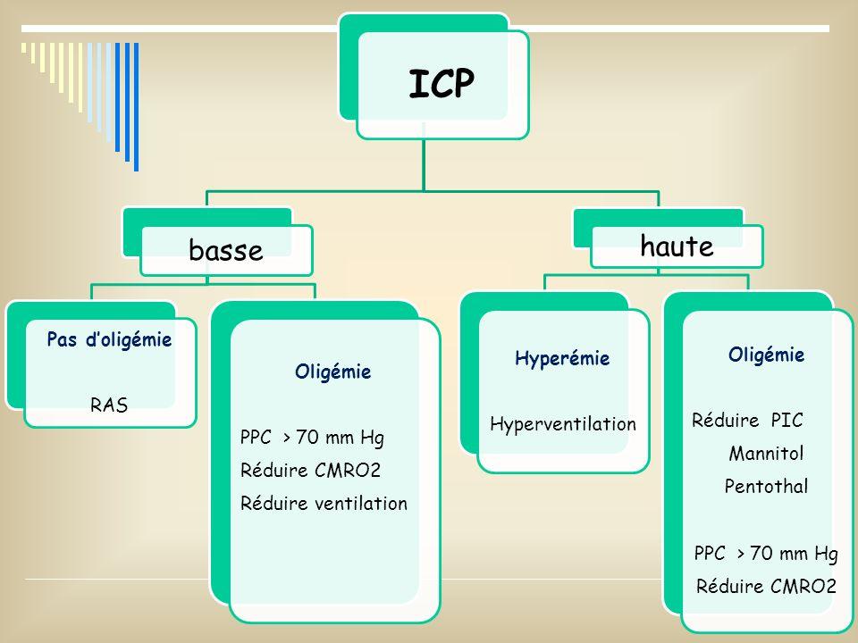 ICP basse Pas doligémie RAS Oligémie PPC > 70 mm Hg Réduire CMRO2 Réduire ventilation haute Hyperémie Hyperventilation Oligémie Réduire PIC Mannitol P