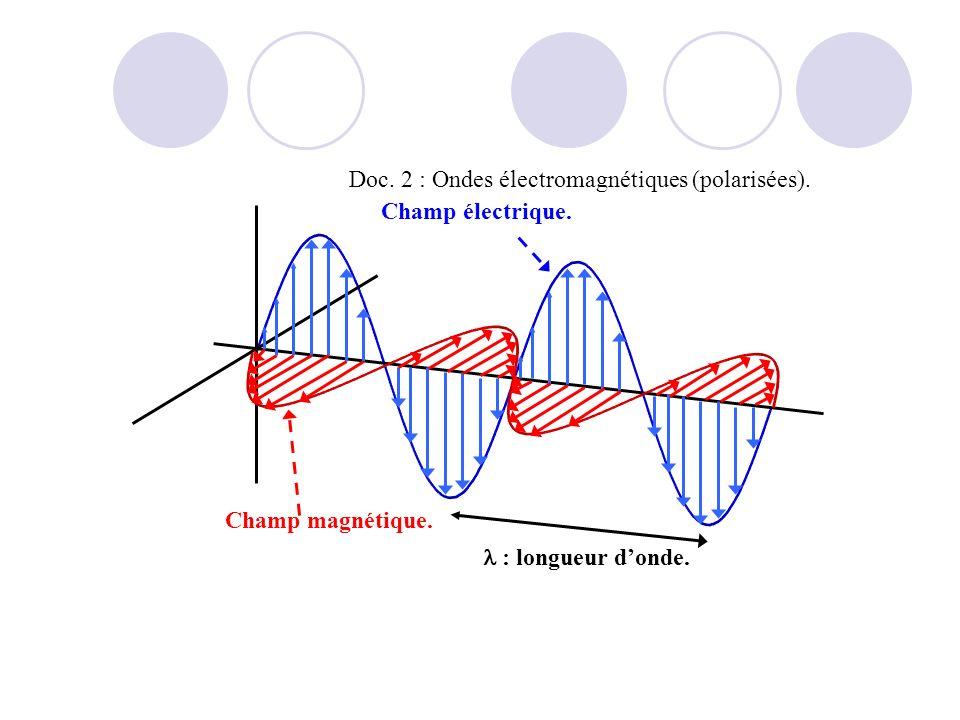 Champ électrique. Champ magnétique. : longueur donde. Doc. 2 : Ondes électromagnétiques (polarisées).