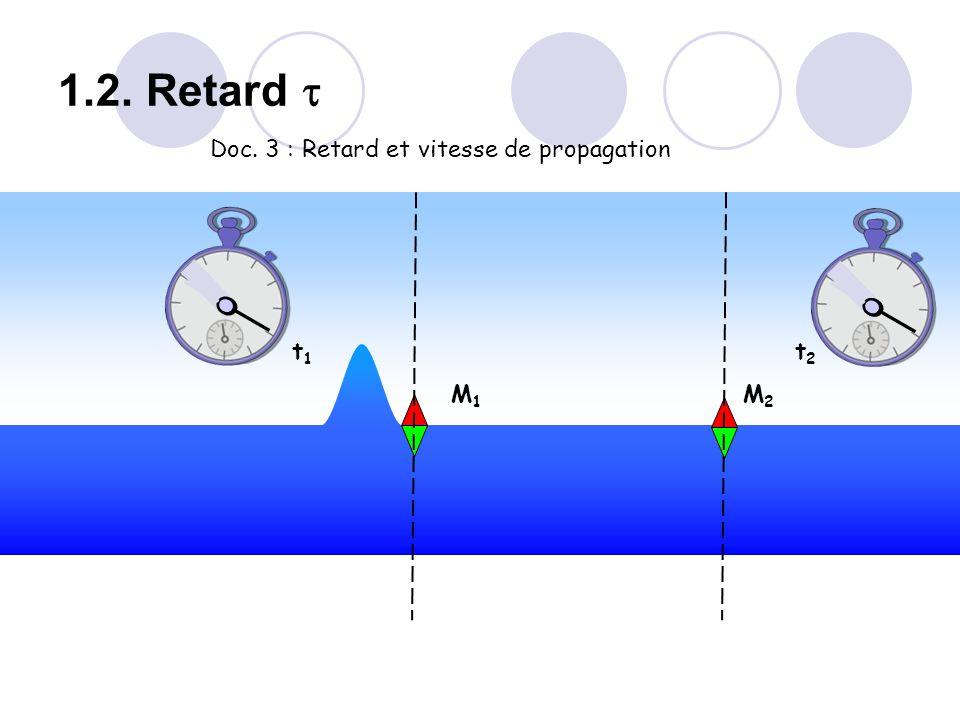 M1M1 M2M2 t1t1 t2t2 Doc. 3 : Retard et vitesse de propagation 1.2. Retard