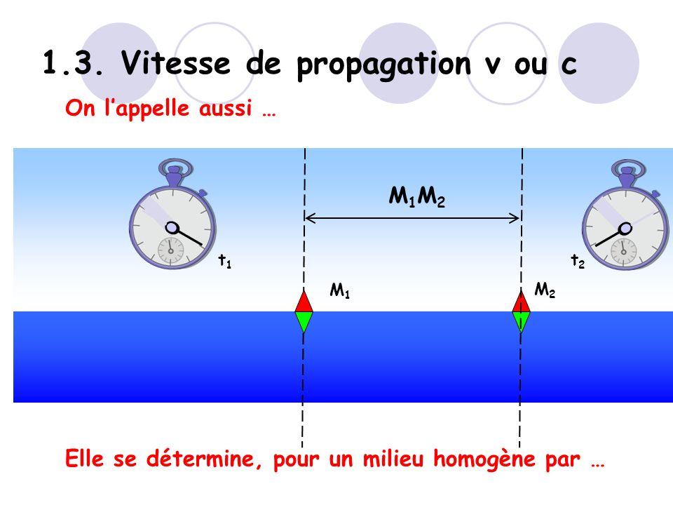 1.3. Vitesse de propagation v ou c Elle se détermine, pour un milieu homogène par … On lappelle aussi … M1M1 M2M2 t1t1 t2t2 M1M2M1M2