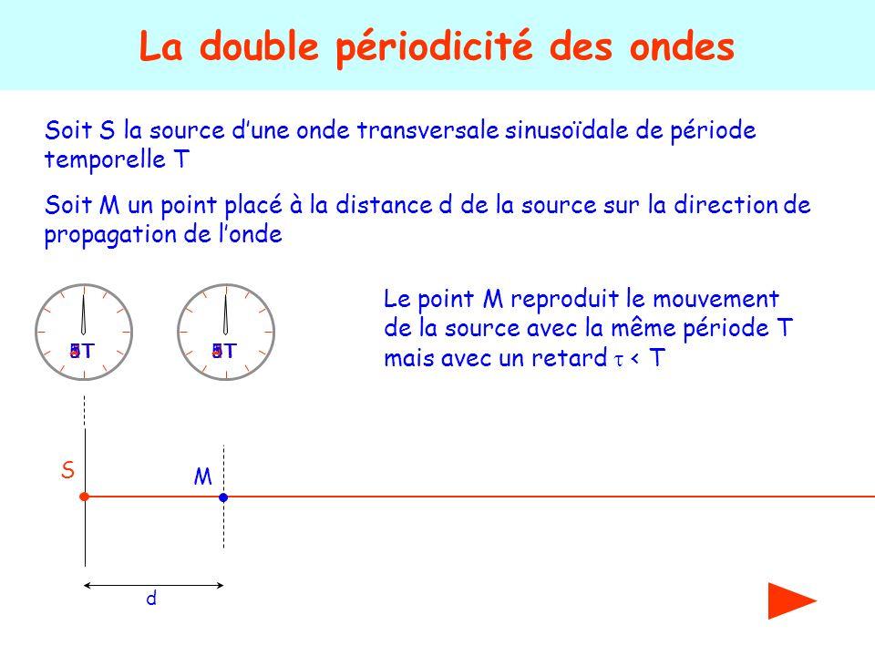Soit S la source dune onde transversale sinusoïdale de période temporelle T La double périodicité des ondes S 1T2T 3T4T5T Soit M un point placé à la d