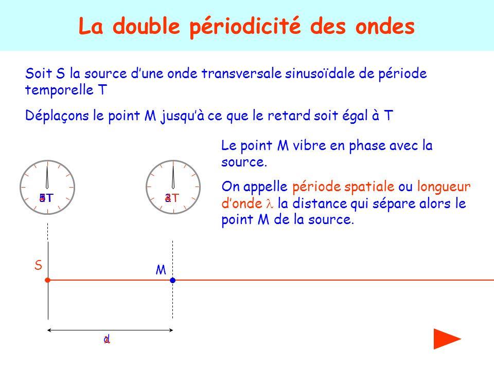 Soit S la source dune onde transversale sinusoïdale de période temporelle T La double périodicité des ondes S 1T2T 3T4T5T Déplaçons le point M jusquà