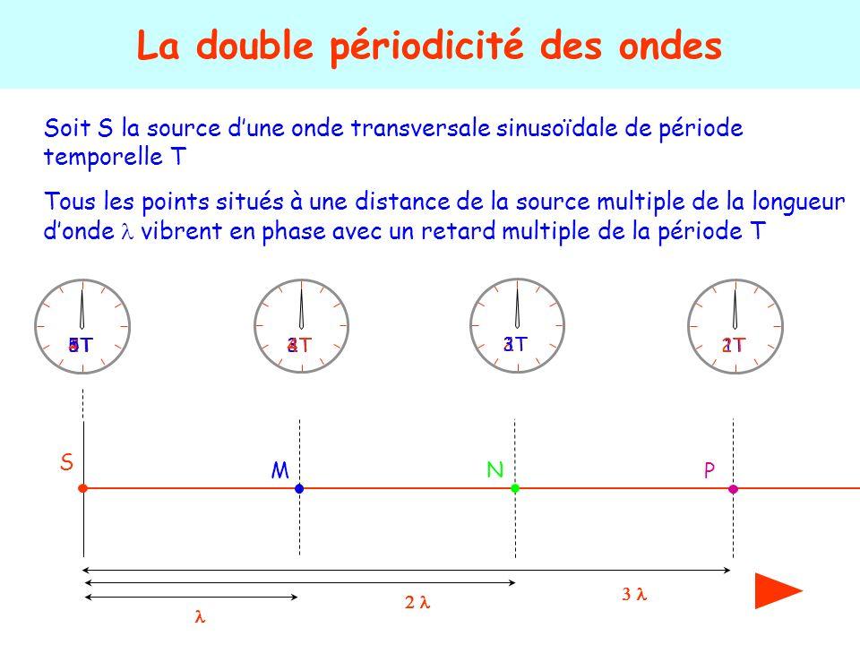 Soit S la source dune onde transversale sinusoïdale de période temporelle T La double périodicité des ondes S 1T2T 3T4T5T Tous les points situés à une