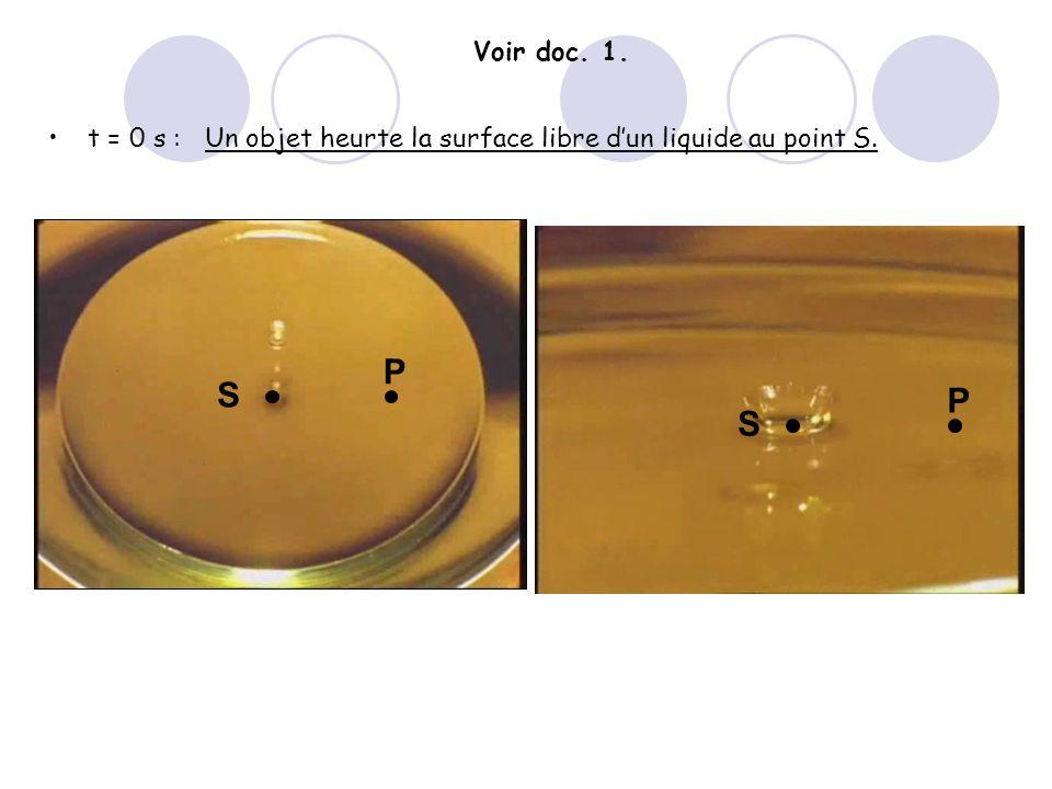 t = 0 s :Un objet heurte la surface libre dun liquide au point S. S P S P Voir doc. 1.