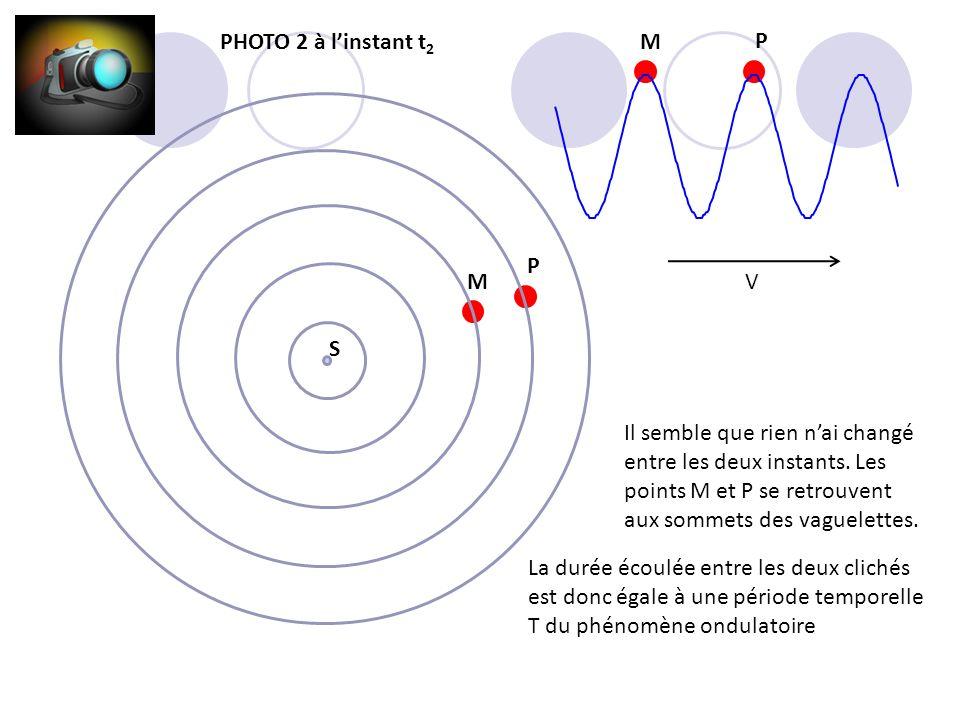 M P M P PHOTO 2 à linstant t 2 V S Il semble que rien nai changé entre les deux instants. Les points M et P se retrouvent aux sommets des vaguelettes.