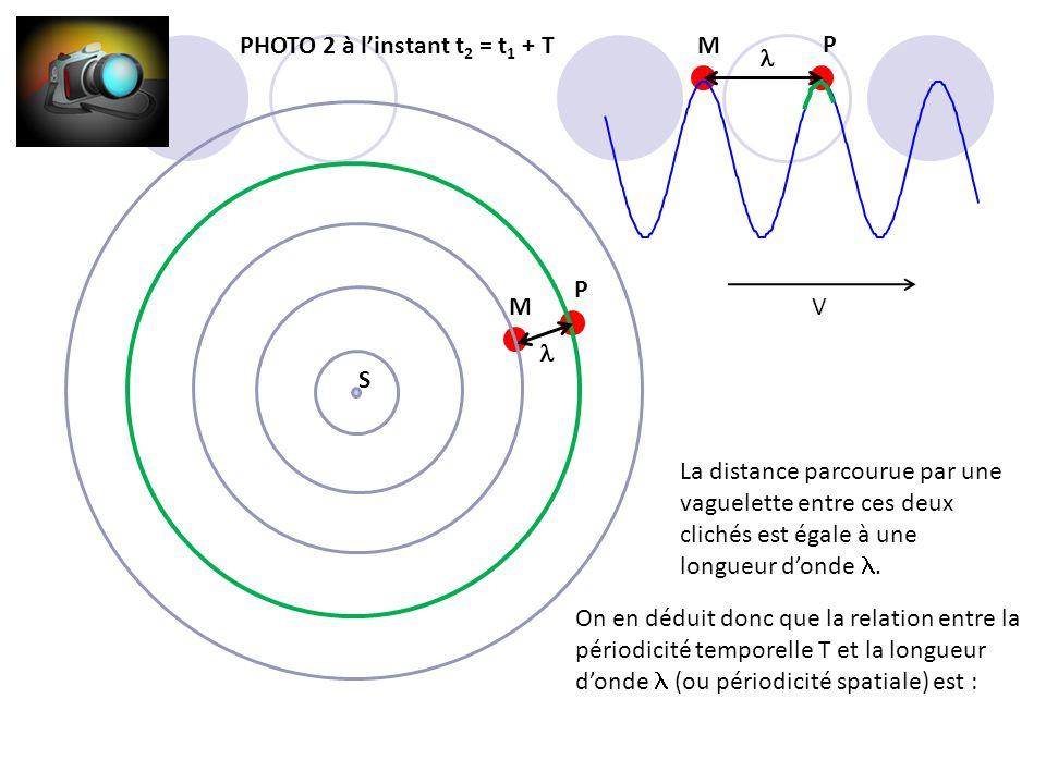 M P M P PHOTO 2 à linstant t 2 = t 1 + T V S La distance parcourue par une vaguelette entre ces deux clichés est égale à une longueur donde. On en déd