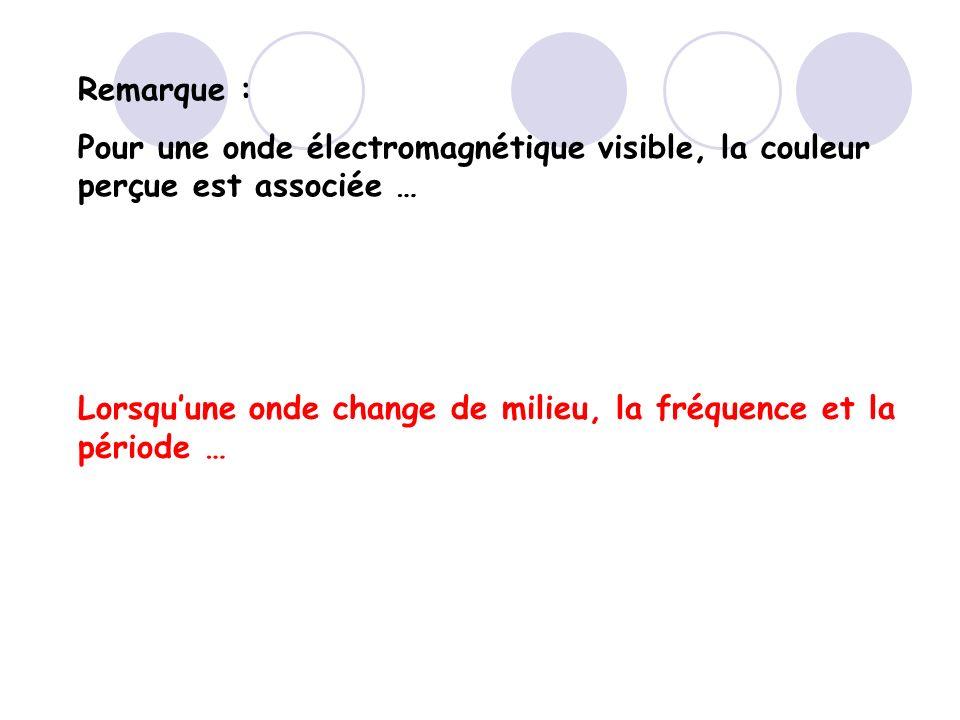 Remarque : Pour une onde électromagnétique visible, la couleur perçue est associée … Lorsquune onde change de milieu, la fréquence et la période …