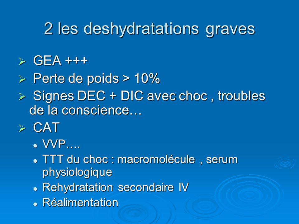 2 les deshydratations graves GEA +++ GEA +++ Perte de poids > 10% Perte de poids > 10% Signes DEC + DIC avec choc, troubles de la conscience… Signes D