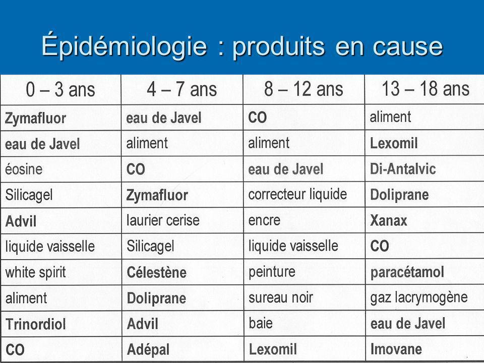 Épidémiologie : produits en cause