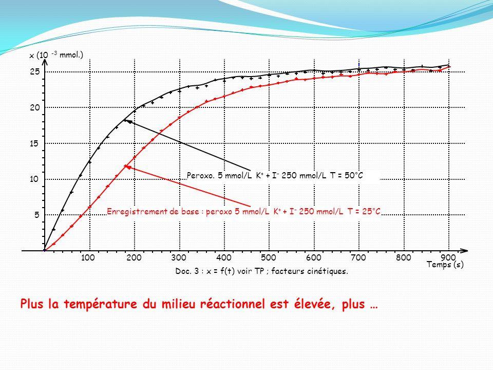Plus la température du milieu réactionnel est élevée, plus …