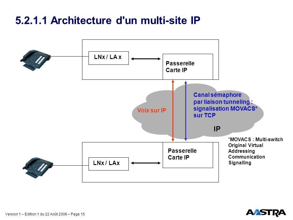 Version 1 – Edition 1 du 22 Août 2006 – Page 15 5.2.1.1 Architecture d'un multi-site IP Passerelle Carte IP LNx / LA x Passerelle Carte IP LNx / LAx V