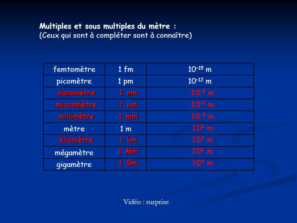 Multiples et sous multiples du mètre : (Ceux qui sont à compléter sont à connaître) femtomètre1 fm10 –15 m picomètre1 pm10 –12 m mètre1 m mégamètre gi