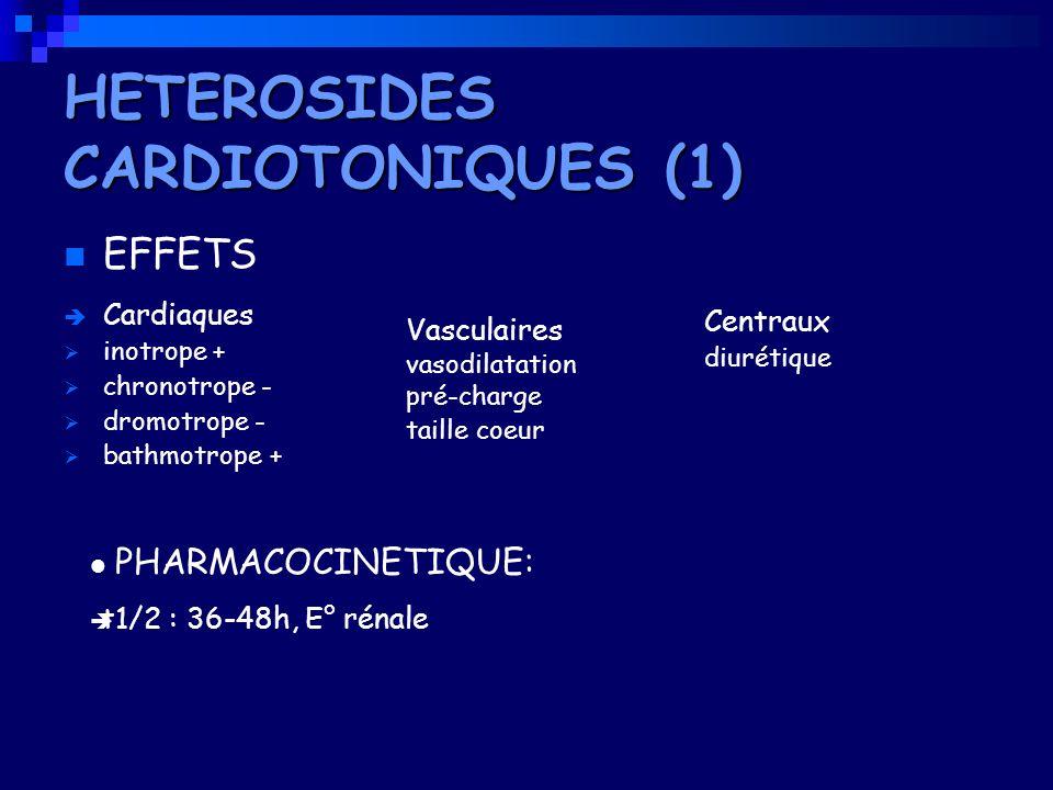 EFFETS Cardiaques inotrope + chronotrope - dromotrope - bathmotrope + Vasculaires vasodilatation pré-charge taille coeur Centraux diurétique PHARMACOC