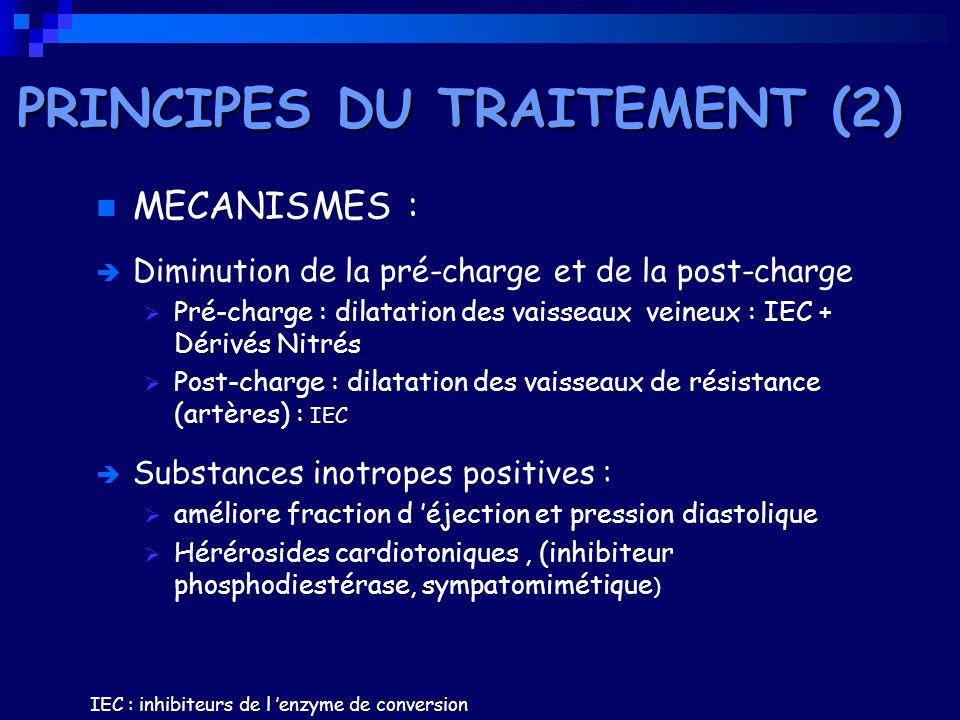 MECANISMES : Diminution de la pré-charge et de la post-charge Pré-charge : dilatation des vaisseaux veineux : IEC + Dérivés Nitrés Post-charge : dilat