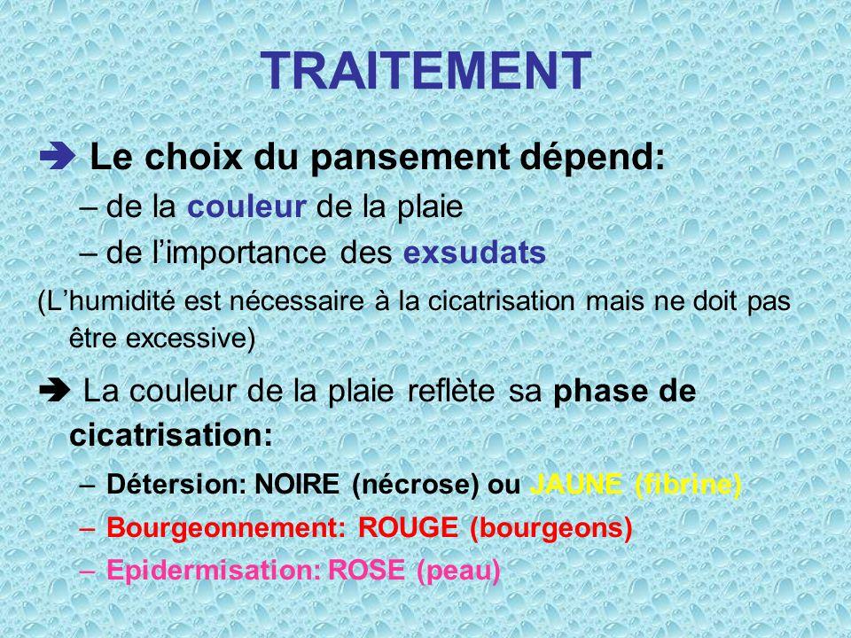 TRAITEMENT Le choix du pansement dépend: –de la couleur de la plaie –de limportance des exsudats (Lhumidité est nécessaire à la cicatrisation mais ne