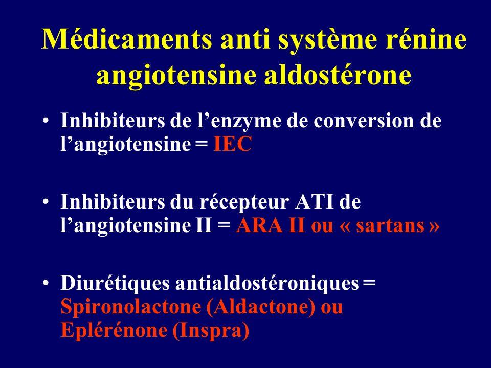 Médicaments anti système rénine angiotensine aldostérone Inhibiteurs de lenzyme de conversion de langiotensine = IEC Inhibiteurs du récepteur ATI de l