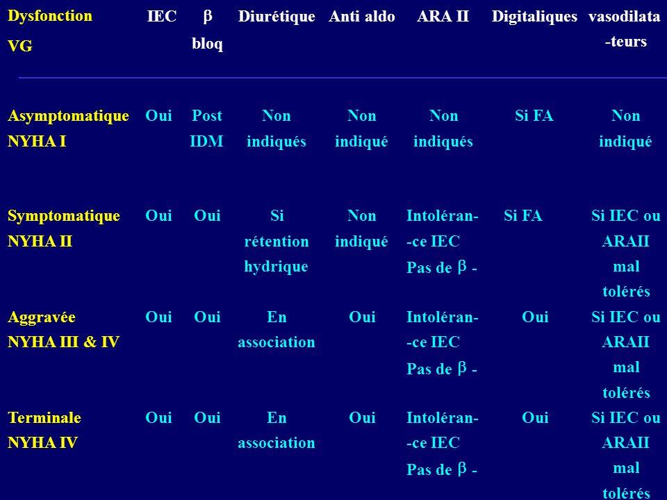 Dysfonction VG IEC bloq DiurétiqueAntialdoARA IIDigitaliquesvasodilata -teurs Asymptomatique NYHA I OuiPost IDM Non indiqués Non indiqué Non indiqués