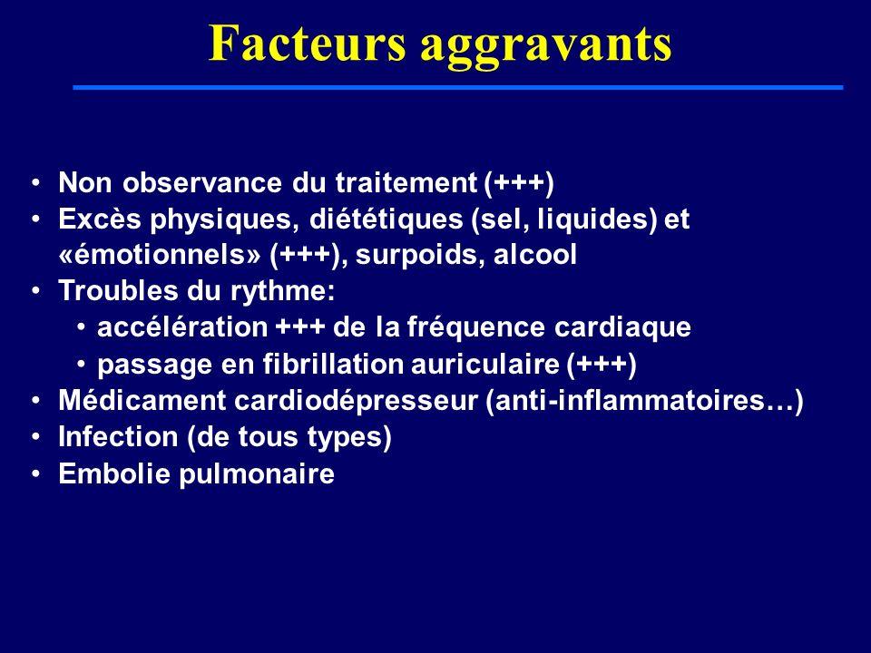 Facteurs aggravants Non observance du traitement (+++) Excès physiques, diététiques (sel, liquides) et «émotionnels» (+++), surpoids, alcool Troubles