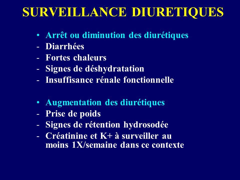 SURVEILLANCE DIURETIQUES Arrêt ou diminution des diurétiques -Diarrhées -Fortes chaleurs -Signes de déshydratation -Insuffisance rénale fonctionnelle