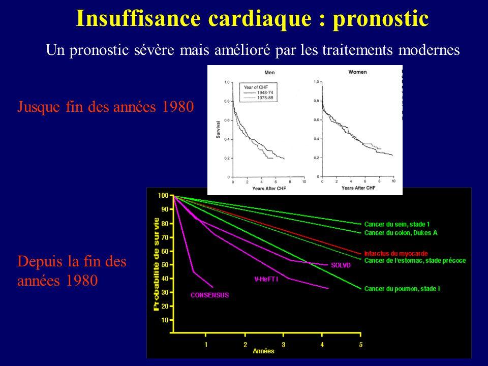 Insuffisance cardiaque : pronostic Un pronostic sévère mais amélioré par les traitements modernes Jusque fin des années 1980 Depuis la fin des années