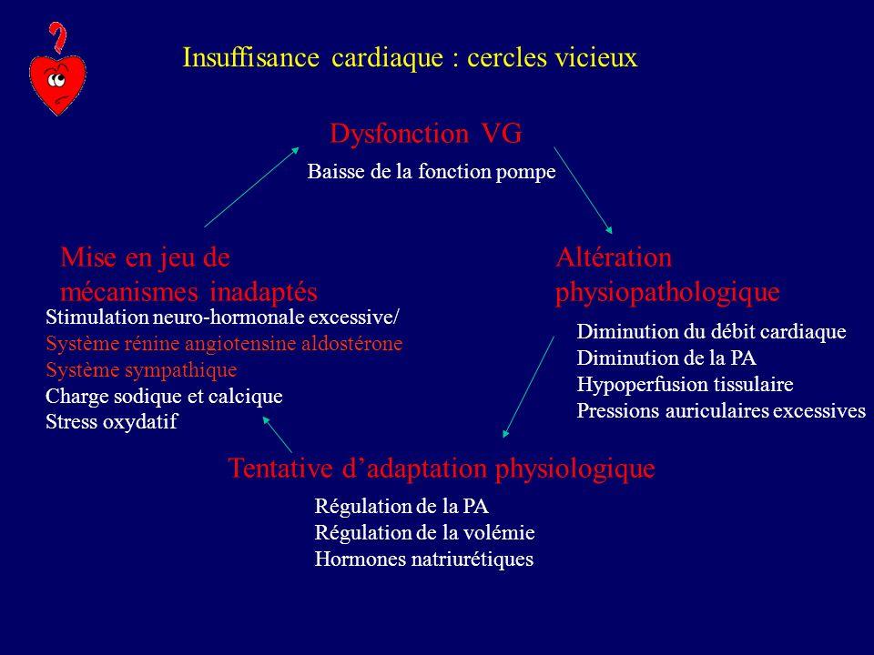 Insuffisance cardiaque : cercles vicieux Dysfonction VG Altération physiopathologique Tentative dadaptation physiologique Mise en jeu de mécanismes in