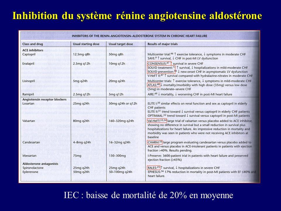 Inhibition du système rénine angiotensine aldostérone IEC : baisse de mortalité de 20% en moyenne