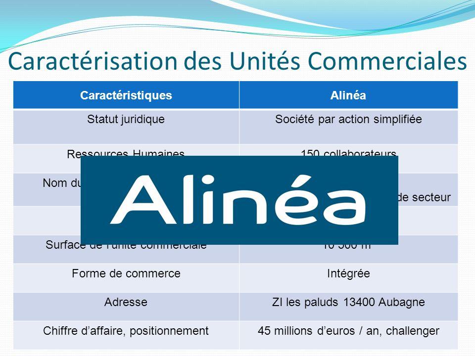 Caractérisation des Unités Commerciales CaractéristiquesAlinéa Statut juridiqueSociété par action simplifiée Ressources Humaines150 collaborateurs Nom