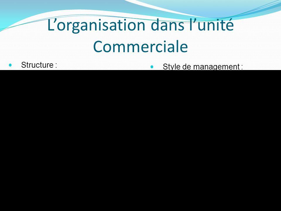 Lorganisation dans lunité Commerciale Structure : Objectifs de vente imposé Agencement intérieur et ambiance générale Pas de sonorisation Colorés Offr