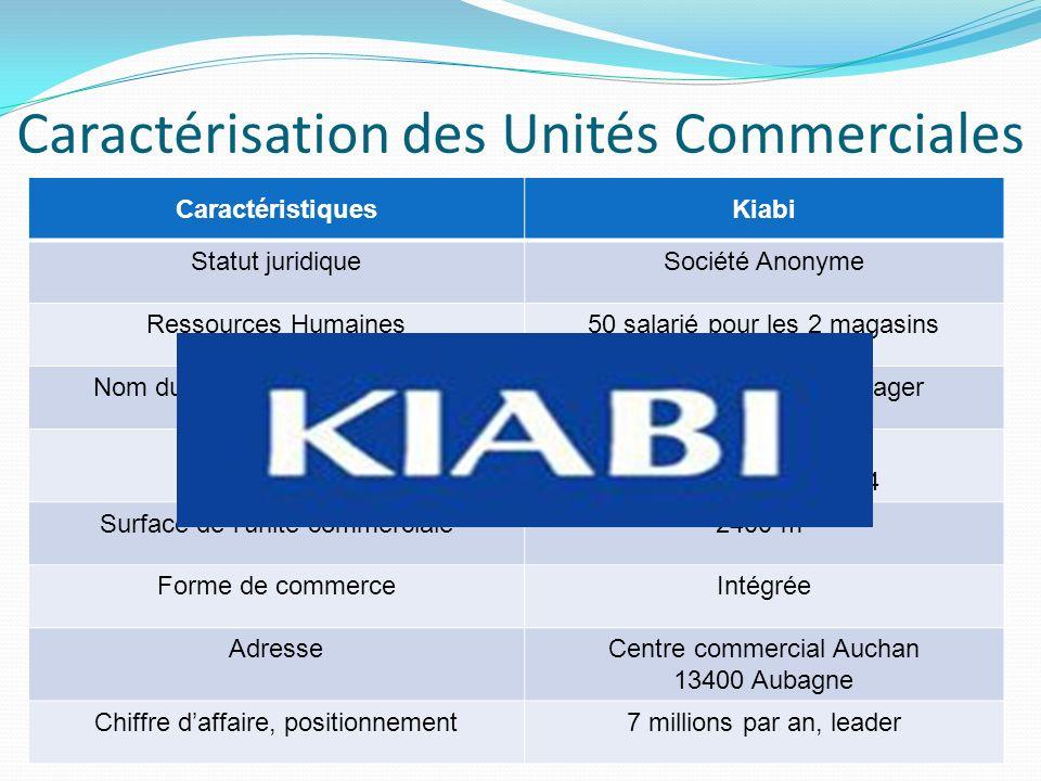 Caractérisation des Unités Commerciales CaractéristiquesKiabi Statut juridiqueSociété Anonyme Ressources Humaines50 salarié pour les 2 magasins Nom du