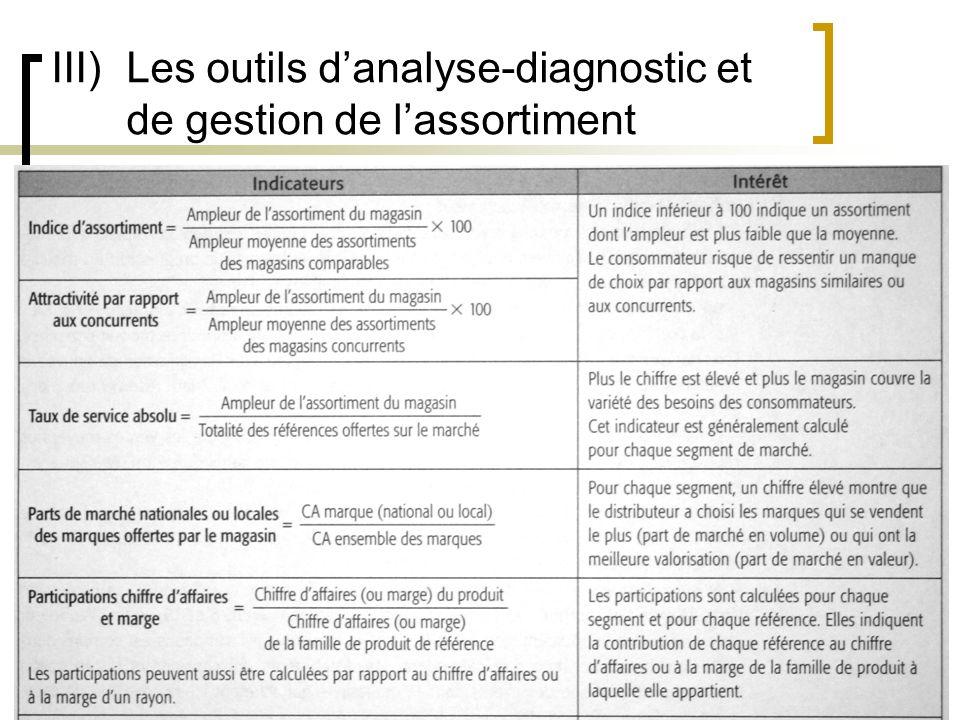17 III)Les outils danalyse-diagnostic et de gestion de lassortiment