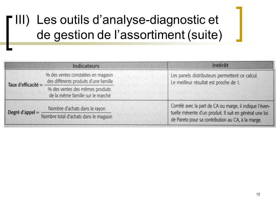 18 III)Les outils danalyse-diagnostic et de gestion de lassortiment (suite)