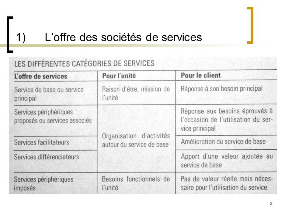 1) Loffre des sociétés de services 3