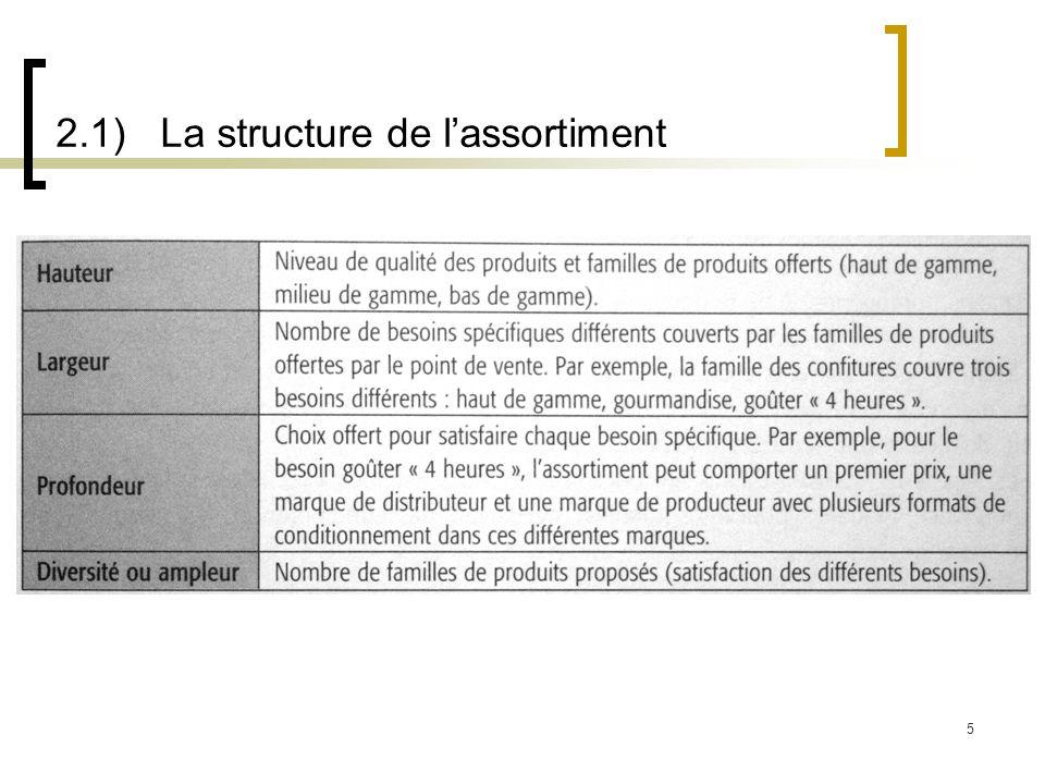2.2) Les objectifs de lassortiment 6