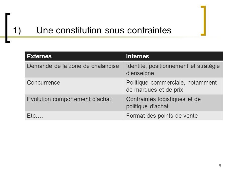 1) Une constitution sous contraintes ExternesInternes Demande de la zone de chalandiseIdentité, positionnement et stratégie denseigne ConcurrencePolit