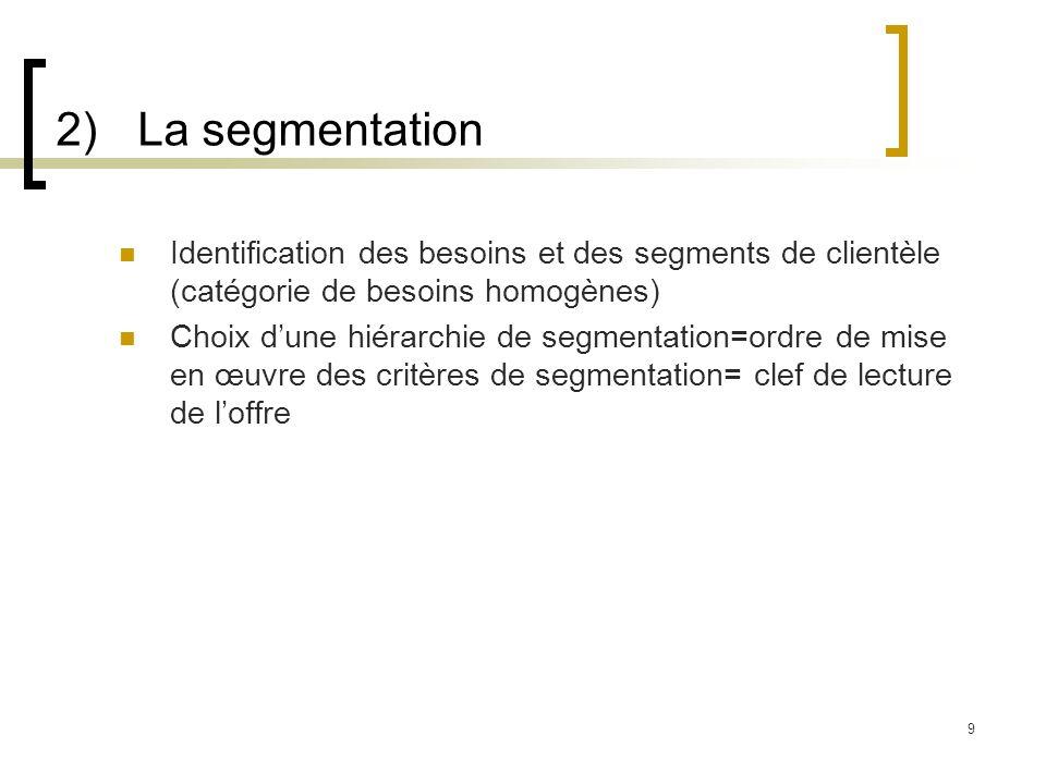 2)La segmentation Identification des besoins et des segments de clientèle (catégorie de besoins homogènes) Choix dune hiérarchie de segmentation=ordre
