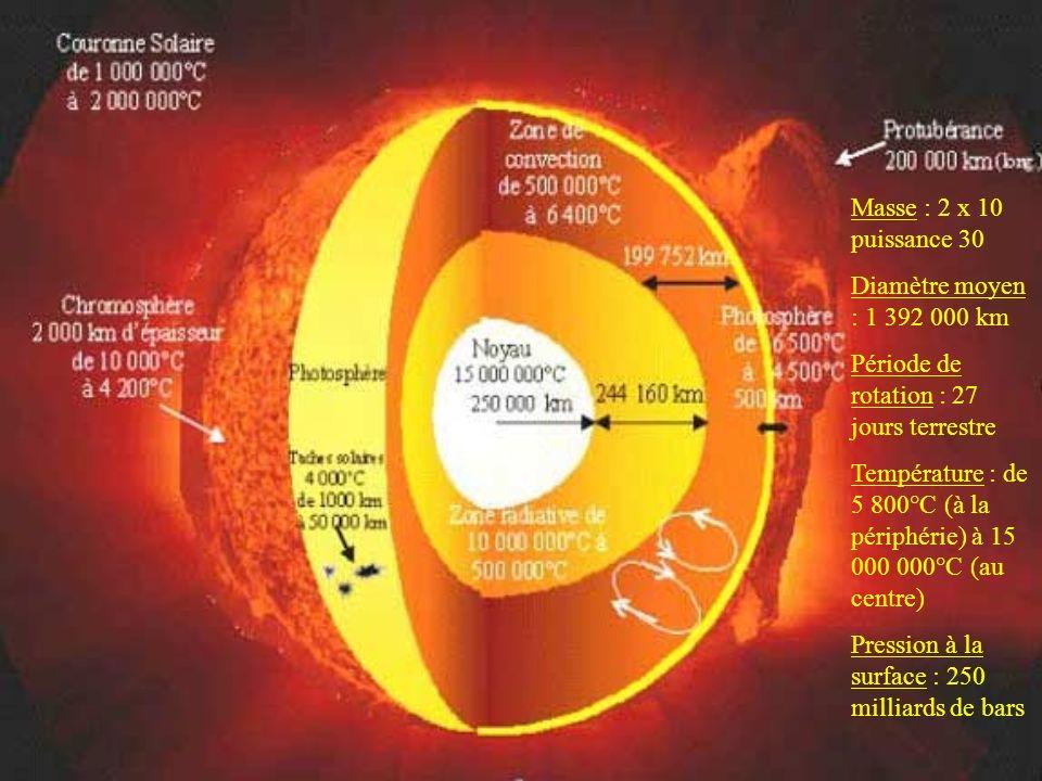 La fusion nucléaire du soleil libère une énergie colossale qui nous parvient 8 minutes plus tard sous forme d ondes électromagnétiques que l on appelle aussi rayonnement solaire.