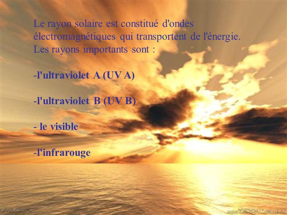 Le soleil produit trois sortes de rayons Ultraviolets.
