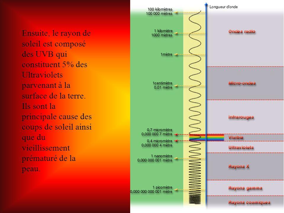 Enfin, il y a les UVA représentent 95% des UV solaires qui arrivent à la surface de la terre.
